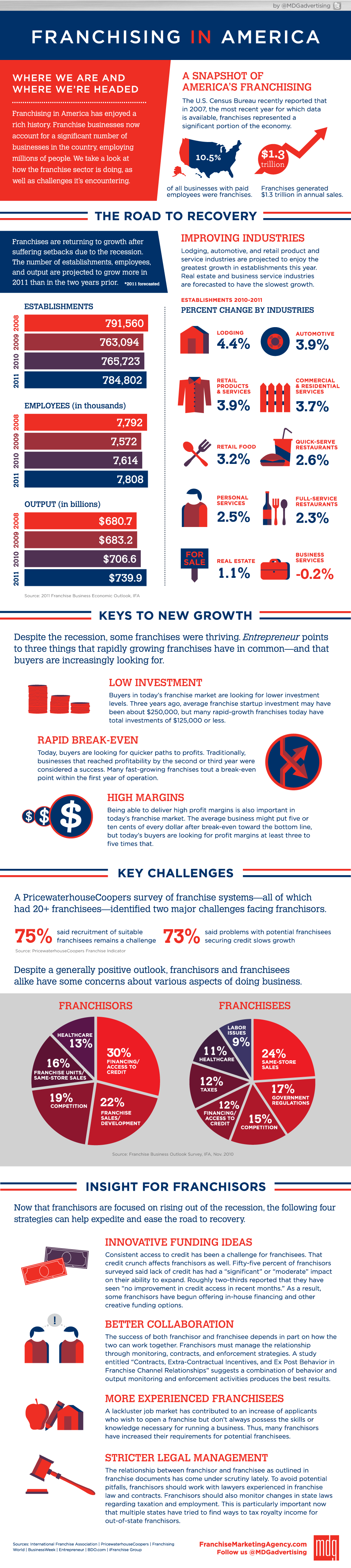 Infographic: Franchising In America